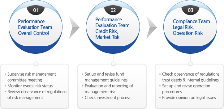 legal issues in credit risk control Financial institution risk management issues 3 january 2014  credit risk, operational risk  consultation regarding loss control efforts, risk mitigation,.